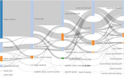 Visualization Types